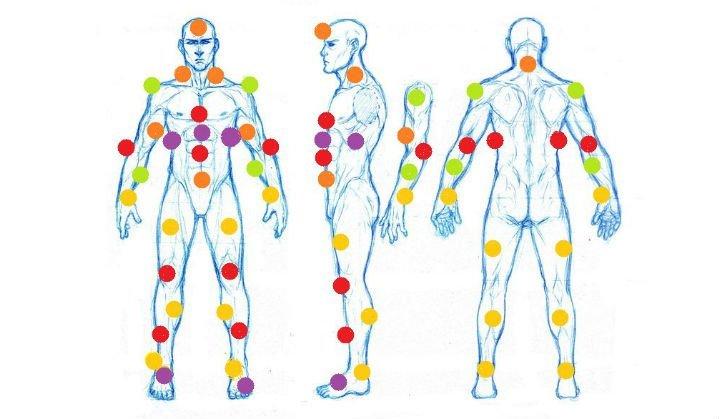 O Mapa da dor da Tattoo